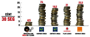 Movilonia.com NUEVEga y llama by Pepephone pulveriza las tarifas móviles