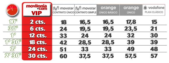 La tarifa movilonia.com VIP by Pepephone mejora, aún más, sus condiciones