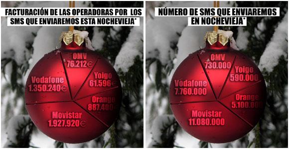 En Nochevieja enviaremos casi el doble de SMS que en Nochebuena