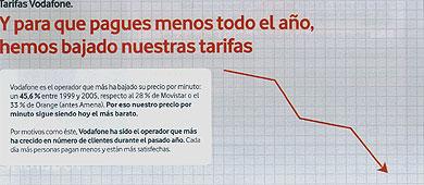 Vodafone intenta confundir a sus abonados enviándoles publicidad tendenciosa
