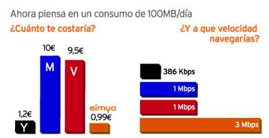 Simyo lanza su tarifa plana de Internet a un precio muy agresivo