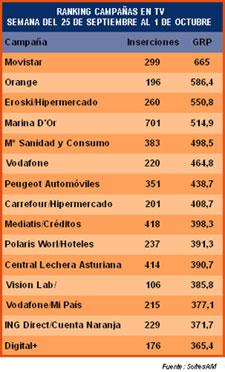 Orange se anuncia menos que Movistar y Vodafone en TV