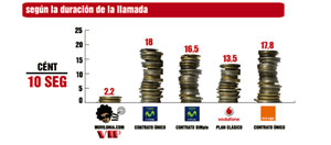 La tarifa movilonia.com VIP se convierte en definitiva