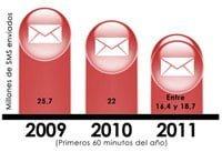 SMS enviados durante la primera hora de los últimos 3 años