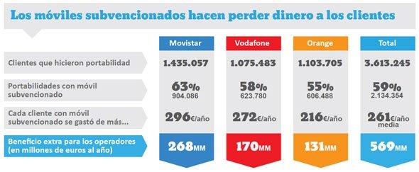 subvención de móviles de de movistar, Vodafone y Orange