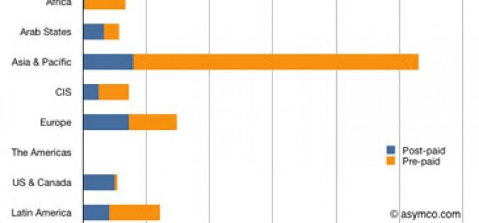 El 70% de las líneas móviles mundiales son de prepago