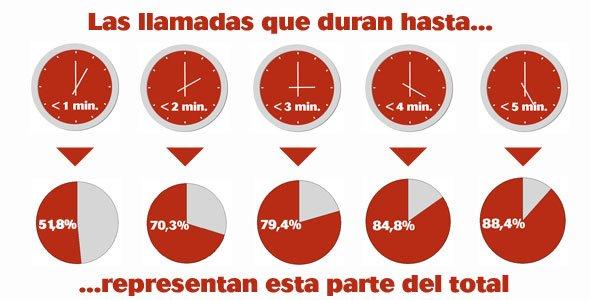 Infografía que muestra el reparto de llamadas según su duración