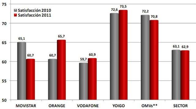 Estudio de EPSI sobre la satisfacción de los clientes en el sector de la telefonía móvil en España 2011