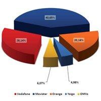 Cuota de mercado de las operadoras en España