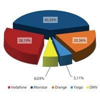 Mercado móvil en octubre de 2011