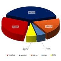 Cuotas de mercado de la telefonía móvil en España