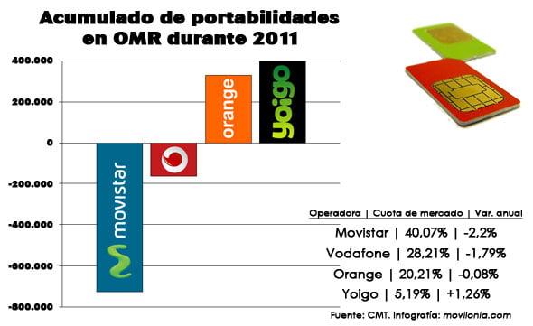 Acumulado en portabilidades en OMR durante 2011