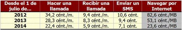 precios roaming en Europa