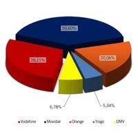 El mercado de la telefonía móvil en España en febrero de 2012
