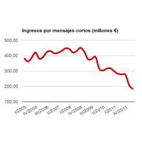 Caída de los ingresos por los SMS