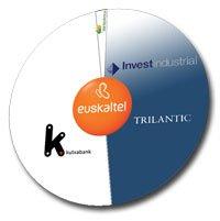 Reparto del accionariado de Euskaltel