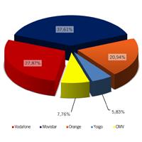 Datos de julio de 2012 según la CMT