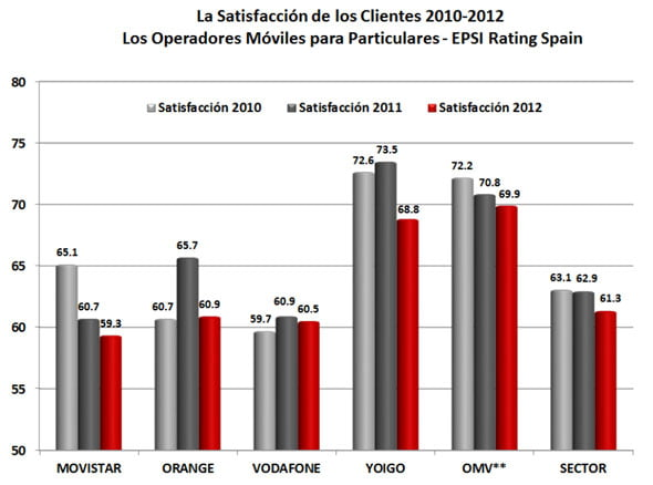 cifras de satisfacción con la atención al cliente en telefonía móvil