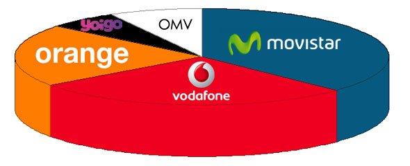 reparto actual del mercado de la telefonía móvil en España