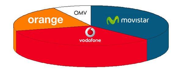 Simulación del mercado con Yoigo integrado en Vodafone