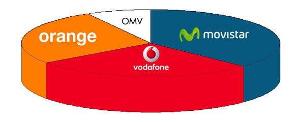 Simulación del mercado con Yoigo integrado en Orange