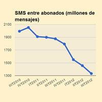 Desde 2010 se ha reducido drásticamente el uso del servicio de mensajes de texto.
