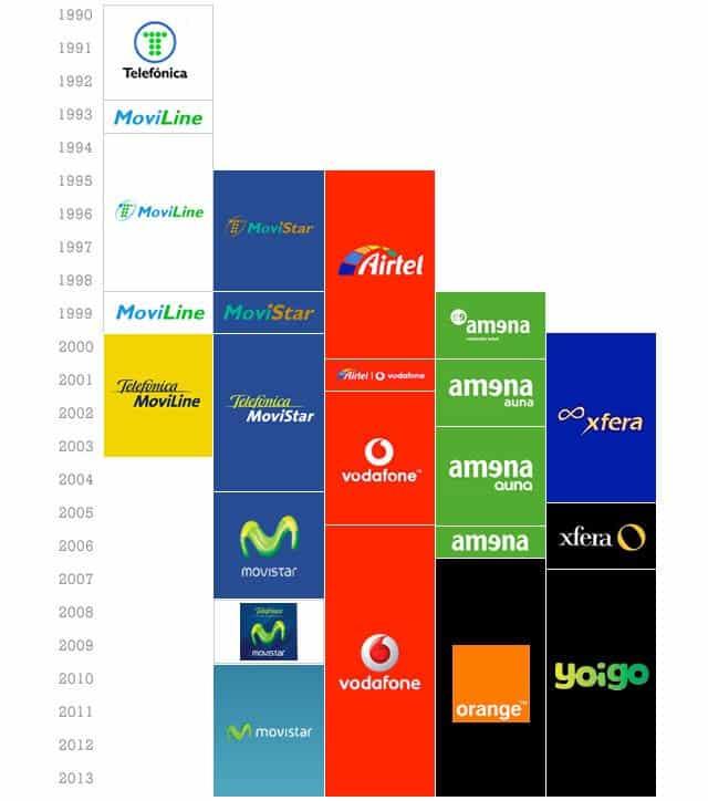 logotipos de los operadores moviles Movistar, Vodafone, Orange y Yoigo