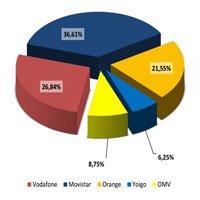 Este es el reparto del sector de la telefonía móvil a noviembre de 2012.