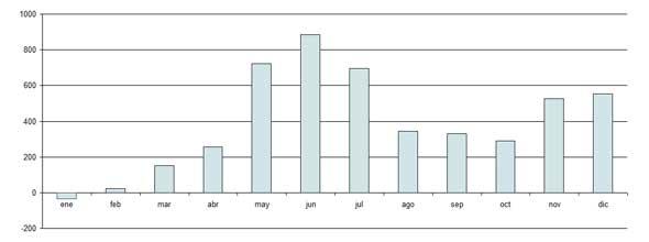 evolución de portabilidades de Happy Móvil en 2012