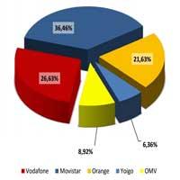 Este es el reparto del mercado de la telefonía móvil en España a diciembre de 2012.