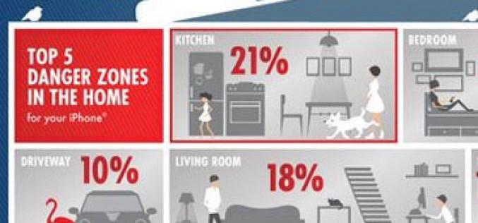 Las 5 zonas de la casa más peligrosas para el iPhone