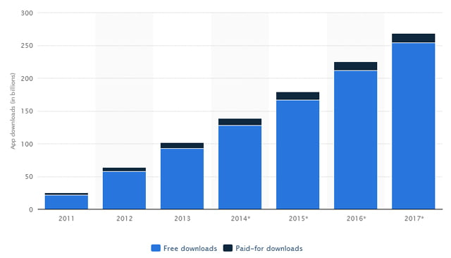 grafica-descargas-apps