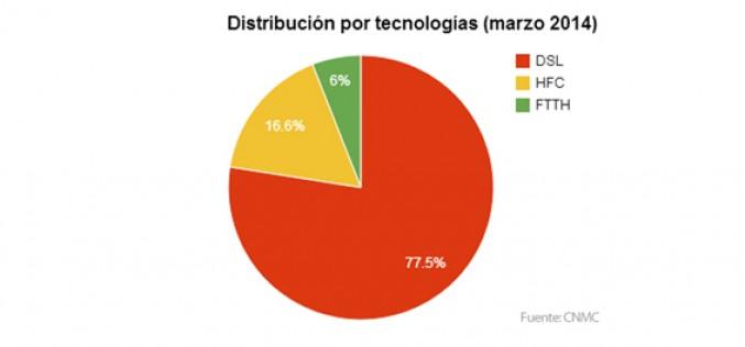 3 de cada 10 españoles no contrata una tarifa de datos móviles