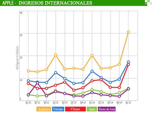 Los ingresos de la compañía crecen en todo el mundo. Gráfico: TechCrunch.com