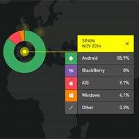 Así está el panorama actual de los sistemas operativos en España, según