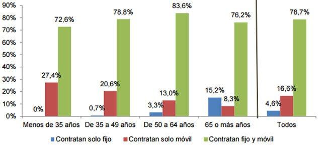 grafico-1-cnmc