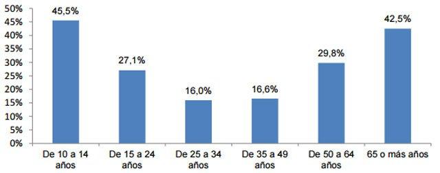 Individuos con 'solo prepago' sobre individuos con móvil según edad.