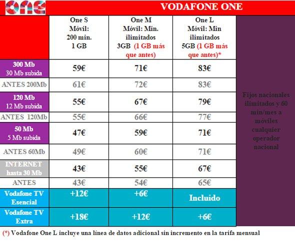 Así queda el conjunto de tarifas de Vodafone One tras los últimos cambios.
