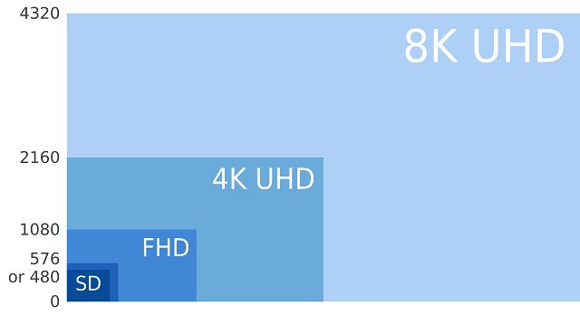 4K gráfico comparativo