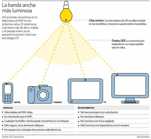 En la imagen observamos cómo se trasminte el Li-Fi.