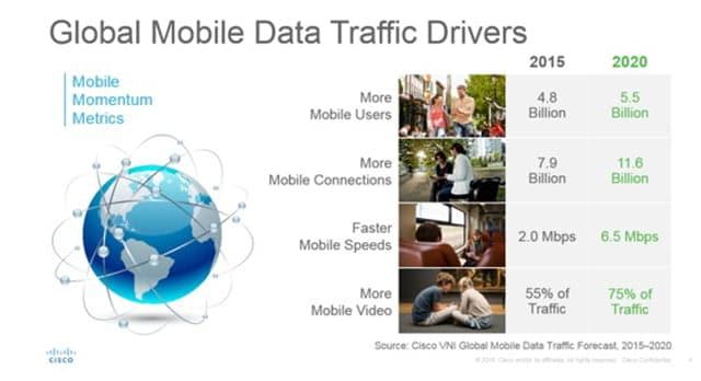 Crecimiento consumo móvil 2020 CISCO