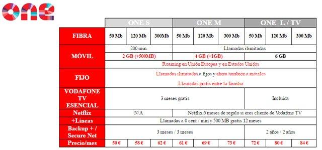 Tarifas móviles de Vodafone