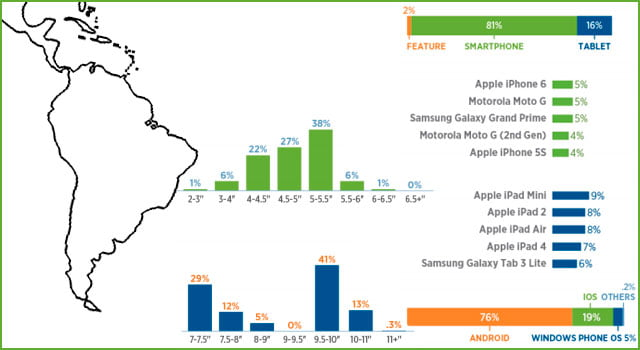 Los smartphones más usados en América del Sur