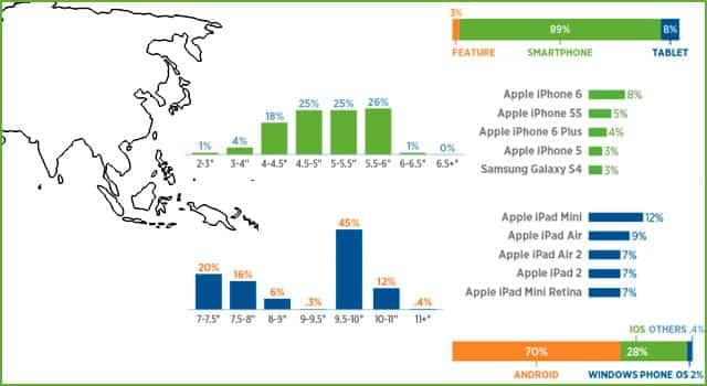 Los smartphones más usados en Asia