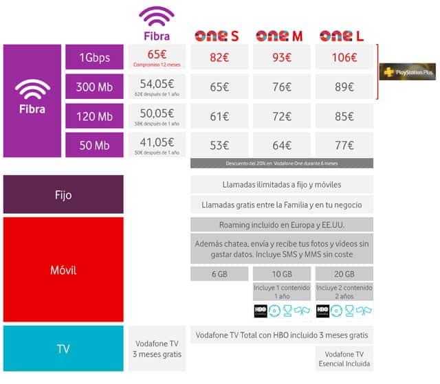 precios de la fibra óptica de Vodafone