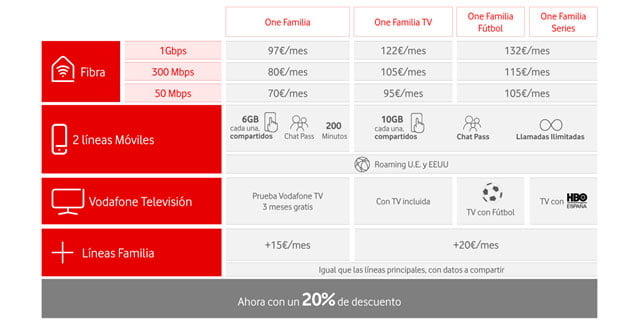 tarifas de Vodafone One Familia