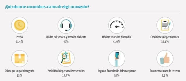 qué factores valoran los usuarios para elegir un operador