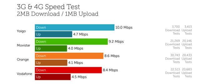 datos de la mejor cobertura móvil