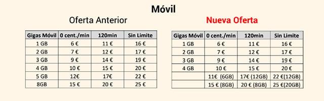 nuevas tarifas móviles de Lowi