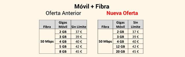 nuevas tarifas convergentes de Lowi